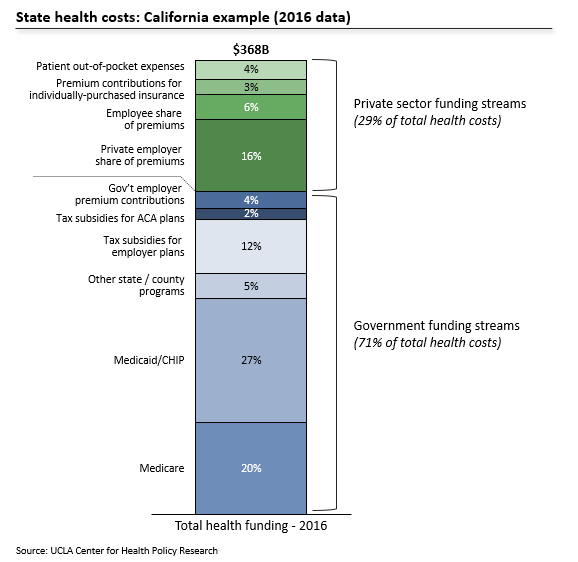 California's current healthcare funding streams