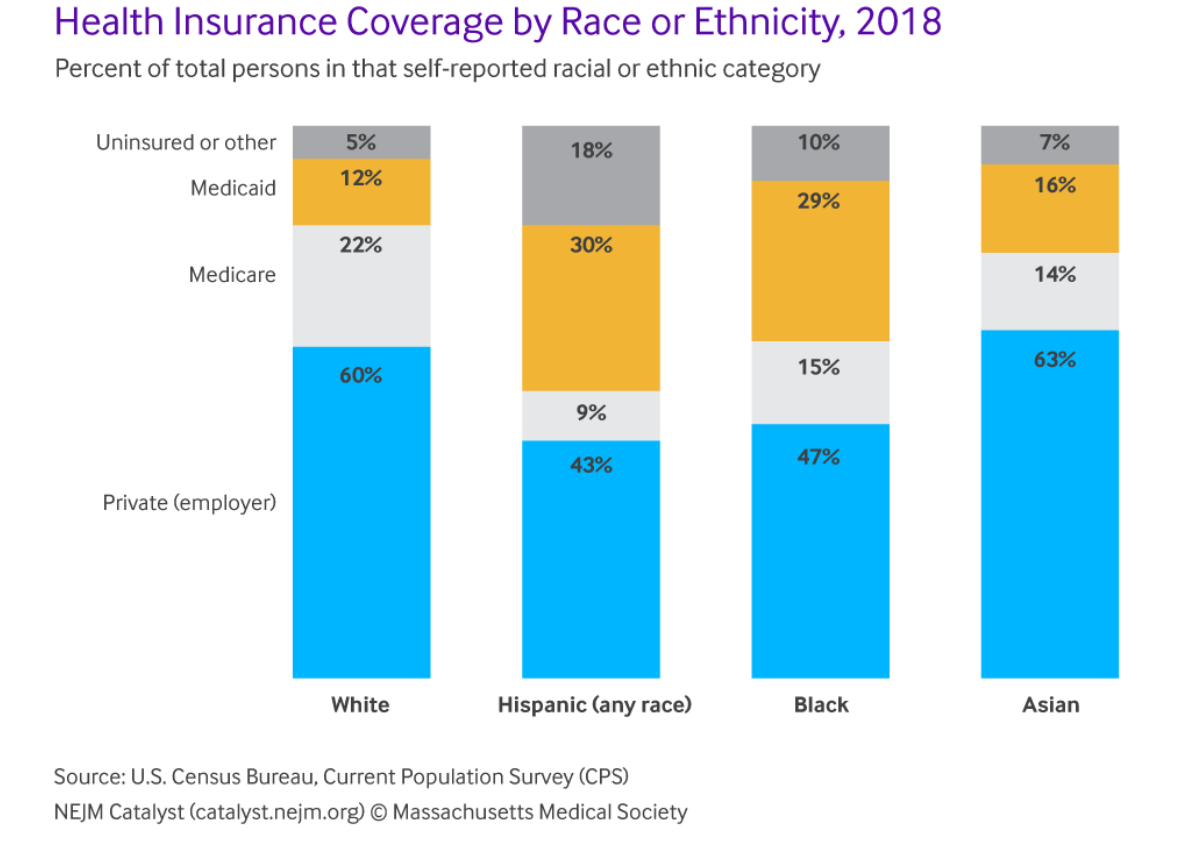 Coverage by race or ethnicity
