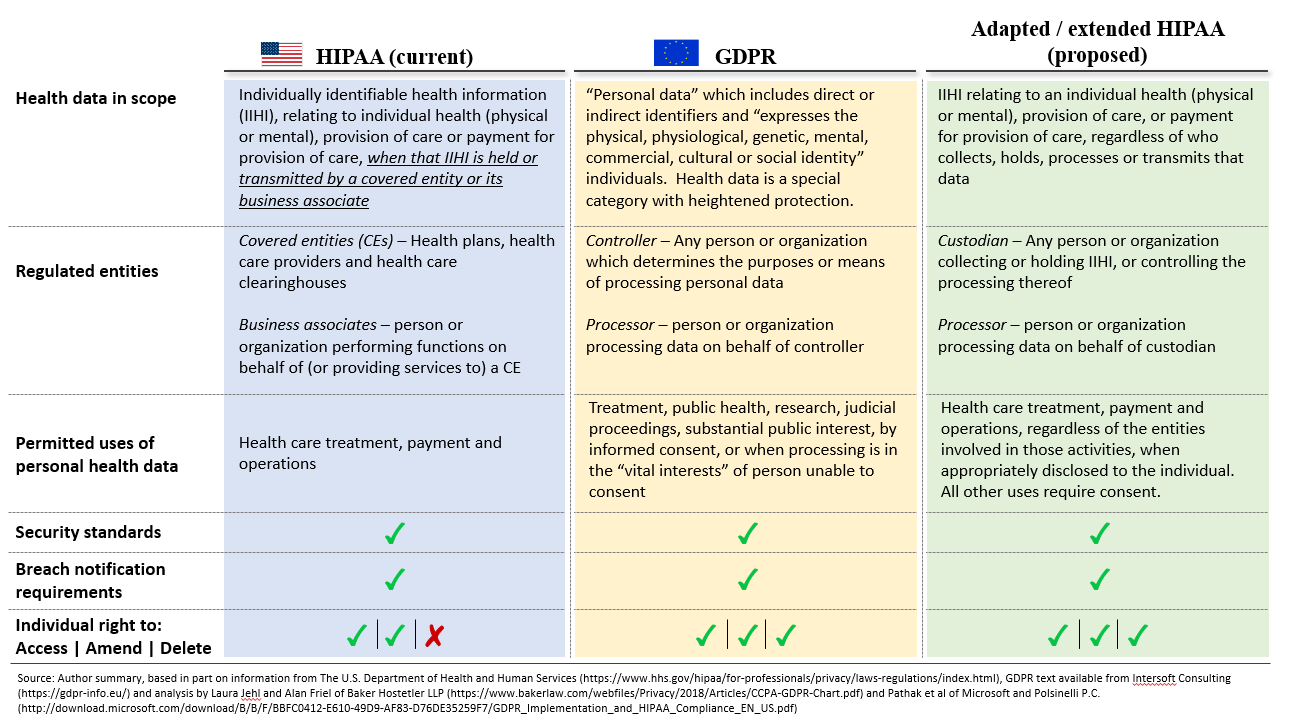 Comparison of HIPAA, GDPR, and proposed HIPAA extension