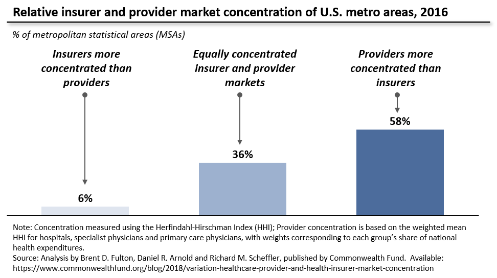 Insurer and provider concentration