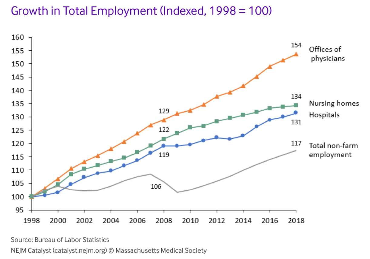 Growth in Total Employment