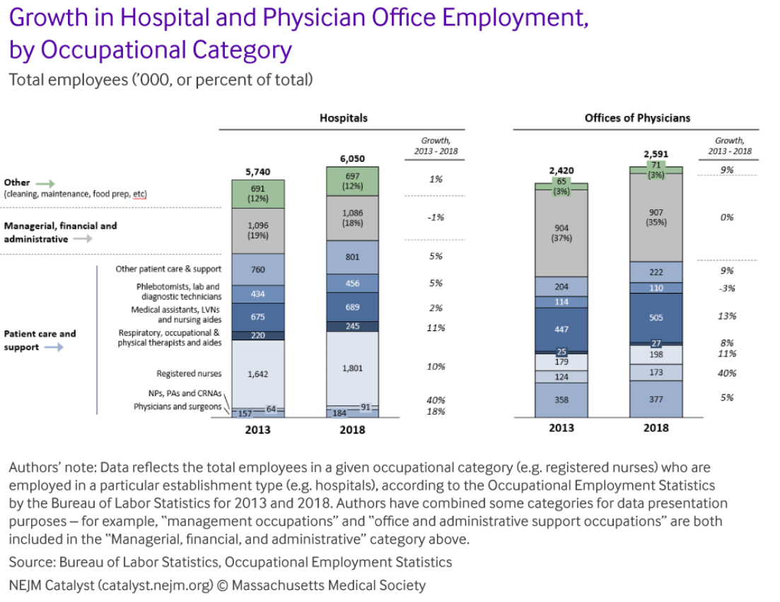 Hospital and physician practice staffing