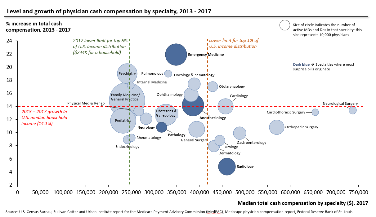 Physician cash compesnation