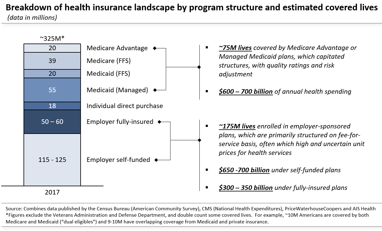 Breakdown of U.S. health insurance by program structure and covered lives